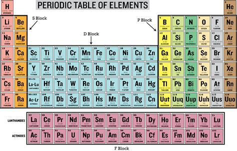 Family Names Periodic Table by New Periodic Table Of Elements Family Names Periodic