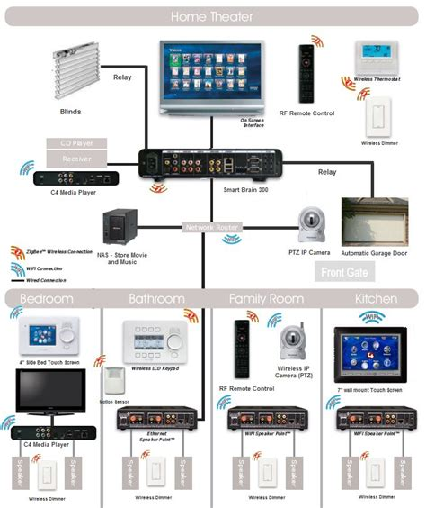 best 25 home automation system ideas on home