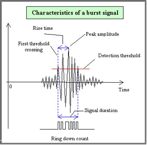 pattern recognition analysis of acoustic emission signals burst