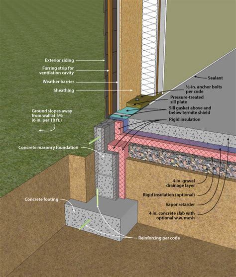 DOE Building Foundations Section 4 2 Masonry Wall/Interior