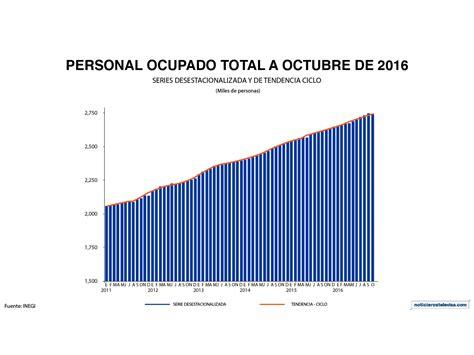 aumento julio 2016 industria y comercio aumento industria y comercio 2016