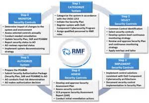 Dod Risk Management Plan Template by Dodi 8510 01 Risk Management Framework Rmf Process Wheel