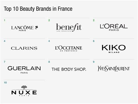 2016 top sellers yliving beautiful best brands of top 10 beauty brands in france the daily gartner l2