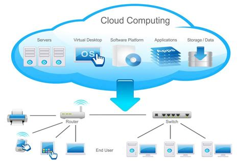 cloud diagram in visio cloud computing business cloud solutions