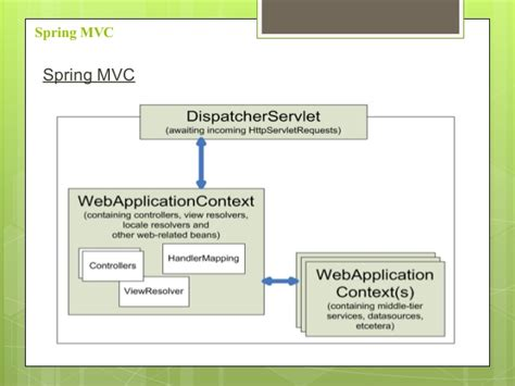 design pattern of dispatcherservlet design development of web applications using springmvc