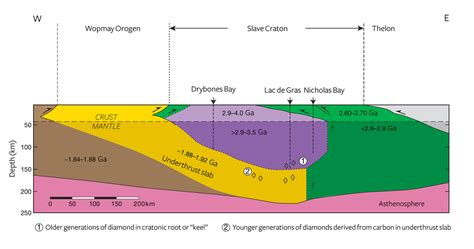 slave 1 cross section mining diamonds in the canadian arctic the diavik mine