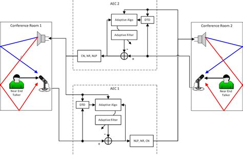 conference room wiring diagram basic electrical wiring