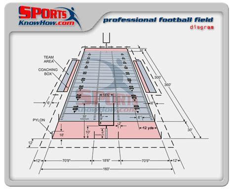 Adm1370 Cboland Football American Football Field Diagram