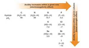 new periodic table trends in acidity periodic