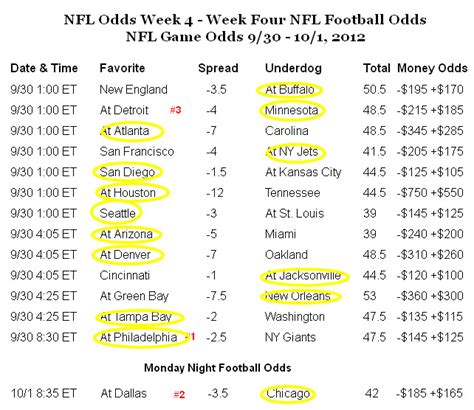 printable nfl schedule with odds nfl odds nfl vegas odds weekly free pro