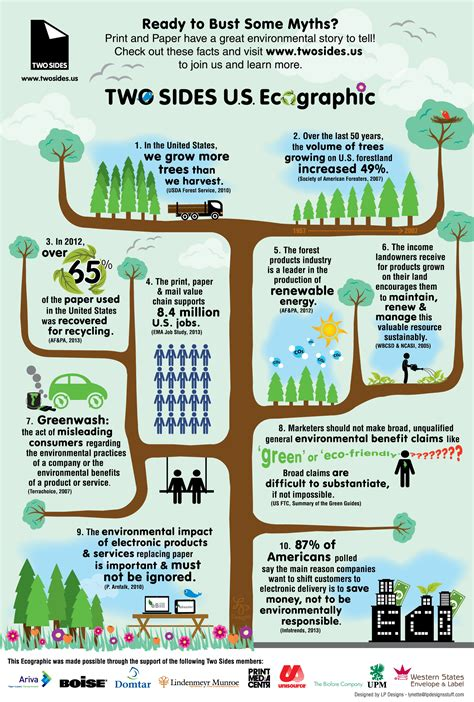 green biz trends for earth month infographic industry sustainability infographics two sides north america