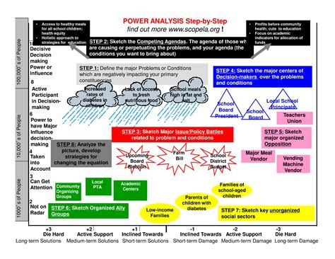 Power Resource Analysis Mba by Power Analysis Systems Grantmaking