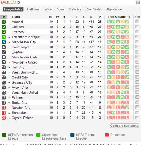 epl table meaning cricket news results fixtures and league tables auto