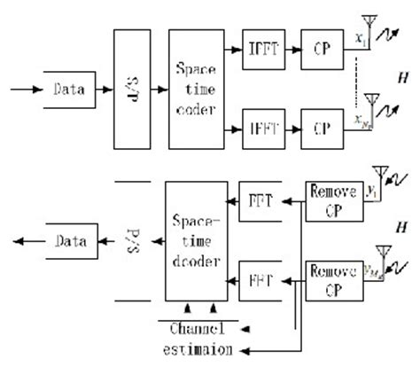 Ofdm Mimo Research Paper by Mimo Ofdm Channel Estimation Thesis