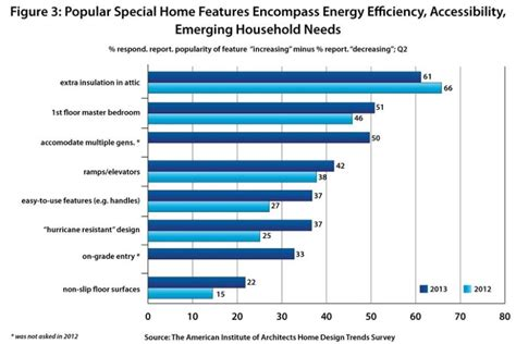 home design trends survey aia home design trends survey q2 2013 results released