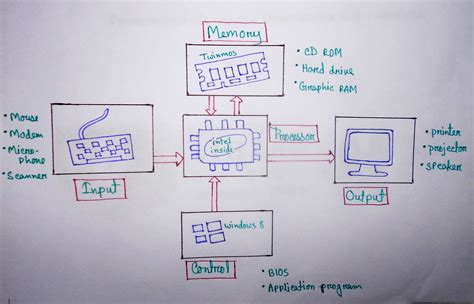 Computer Organization And Architecture 10ed nahin s world technology live technology