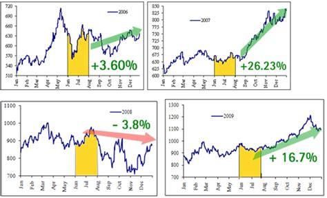 seasonal pattern for gold seasonal pattern identified