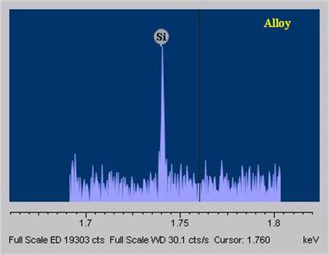 wavelength dispersive spectroscopy (wds)