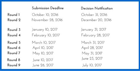 Darden Mba Deadlines by Uva Darden Executive Mba Application Essay Tips And Deadlines