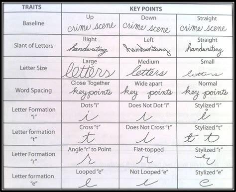 Forensic Handwriting Analysis Worksheet by Phase V Handwriting Analysis Forensic Investigations