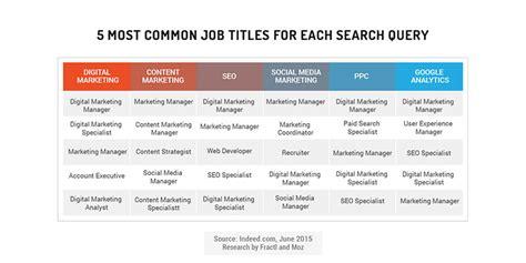google design job titles the inbound marketing economy moz