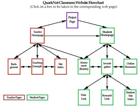 flow chart for website quarknet classroom website flowchart
