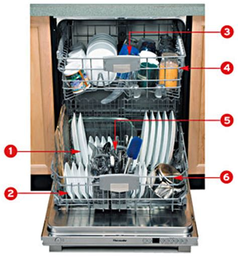 Kitchenaid Dishwasher Glasses Cloudy A Same Day Appliance Repair How To Effectively Load A