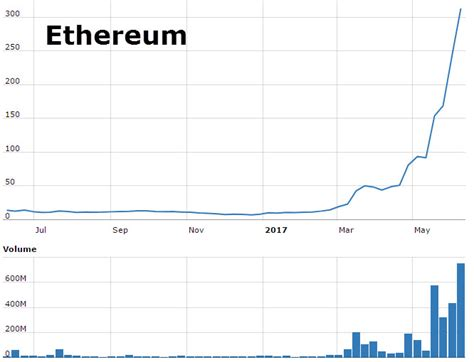 cryptocurrency 20 alternatives to bitcoin the smartest ways to make money today books ethereum price surges 300 has the cryptocurrency