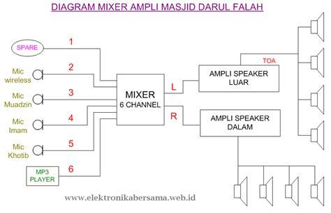 Speaker Ruangan Masjid setting perangkat audio untuk sistem tata suara masjid rangkaian elektronika lengkap
