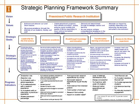 best photos of strategic planning goals template