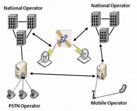 Telecom Interconnect Billing