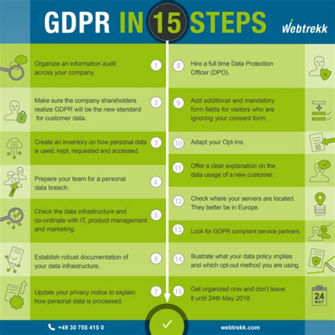 Gdpr In 16 Steps Webtrekk Gdpr Checklist Template