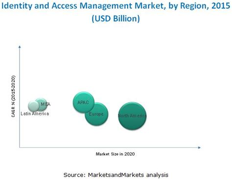 Marked Identity identity access management market by components