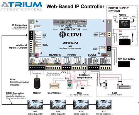 cdvi atrium   door controller  web server