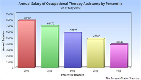 Pharmacy Assistant Salary by Salary Of An Occupational Therapy Assistant In The Usa