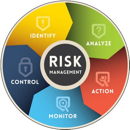 risk management what s your risk management pei