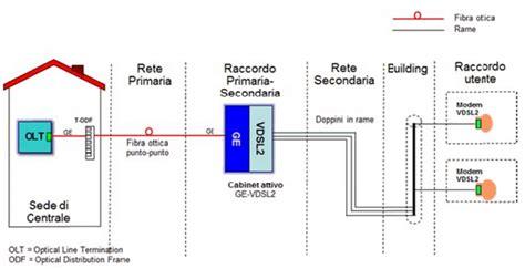 telecom sede centrale mappa centrali telecom e armadi stradali ilsoftware it