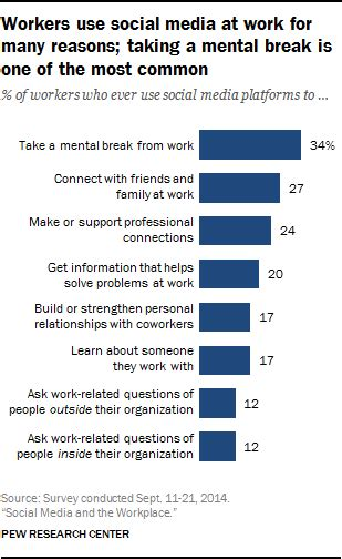 we can t do it alone building influence with simple strategies books how americans use social media at work pew research center