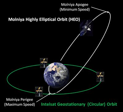 satellite technology challenges how satellites work