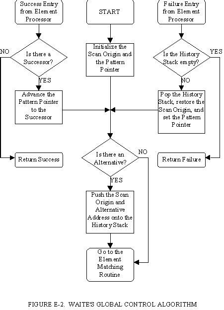 pattern matching algorithm steps e pattern matching