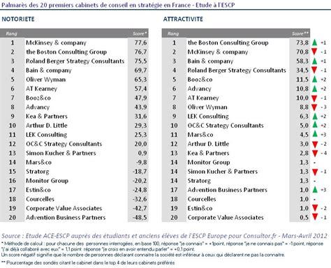 Classement Cabinet De Conseil by Classement Des 20 Premiers Cabinets De Conseil En