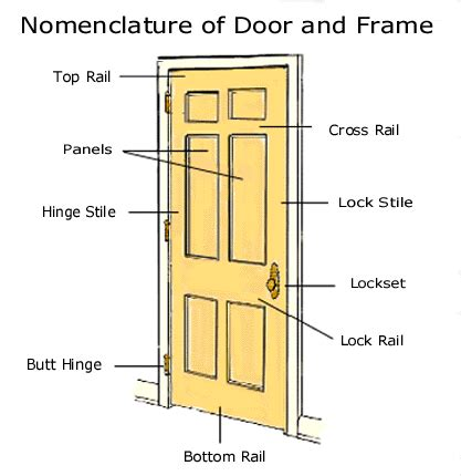 parts of an exterior door frame glossary of hardware terms