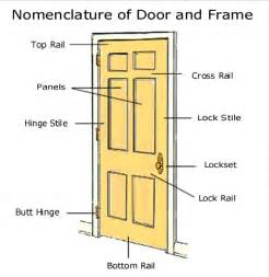 Parts Of An Exterior Door Glossary Of Hardware Terms