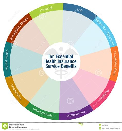 essentials of health policy and essential health ten essential health insurance benefits stock vector