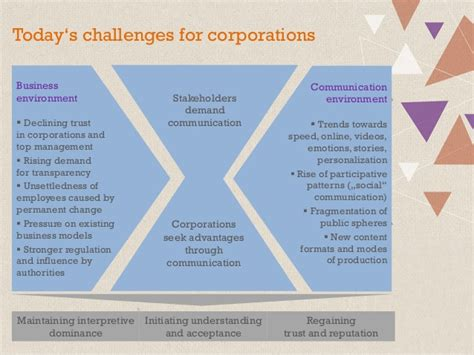 communication challenges challenges for corporate communications in the digital age