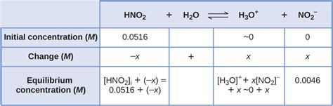 Does An Mba Need A Concentration Matter by 14 3 Relative Strengths Of Acids And Bases Chemistry