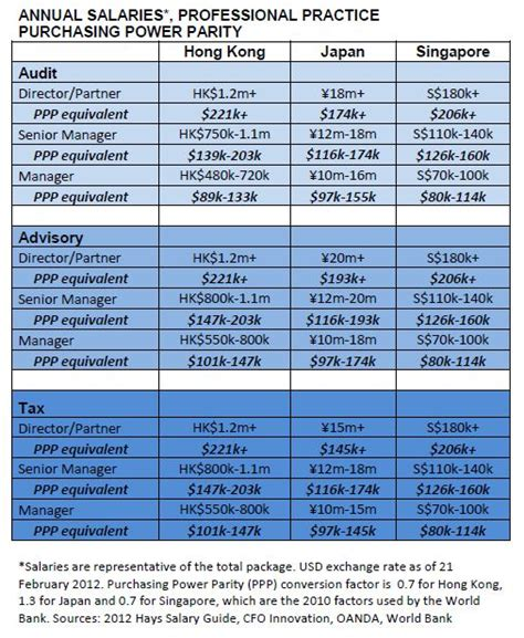 Payscale Cpa With Mba by Resume External Audit Manager Cpa Banking