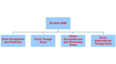 Modul Ut Manajemen Perilaku Organisasi manajemen organisasi modul 11 motivasi dalam organisasi the knownledge