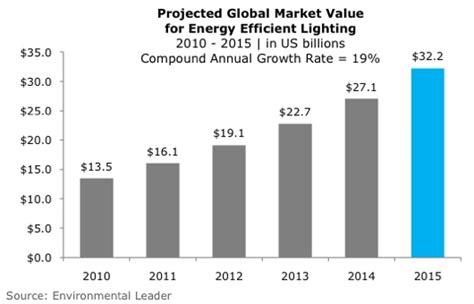energy drink growth growth 2012 information rachael edwards