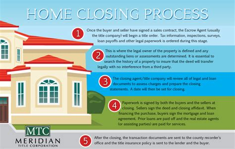 house closing real estate s process flowchart create a flowchart